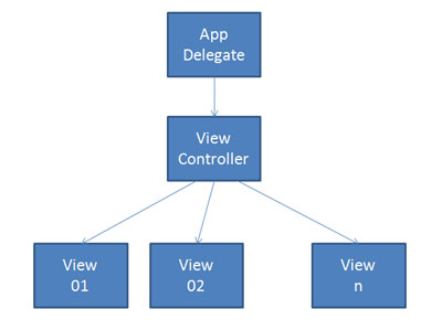 flowchart representing a parent app controller and view controller with multiple=