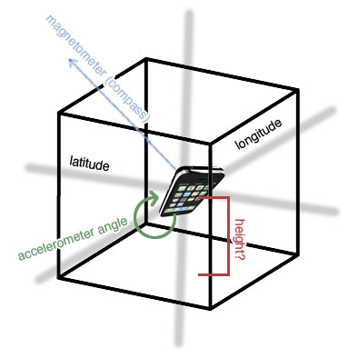 cube view of iPhone in 3D space with annotations for use in augmented reality